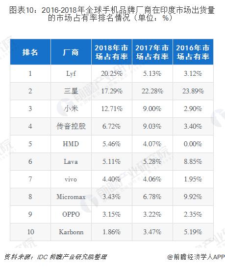 图表10:2016-2018年全球手机品牌厂商在印度市场出货量的市场占有率排名情况(单位:%)