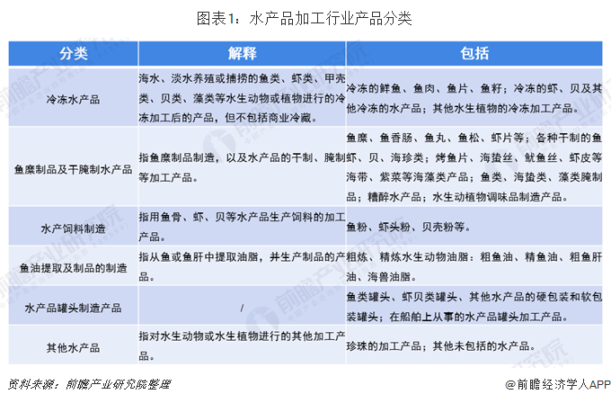 图表1:水产品加工行业产品分类