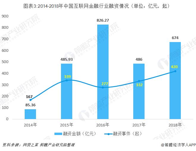图表3:2014-2018年中国互联网金融行业融资情况(单位:亿元,起)