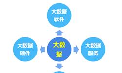 2018年中国<em>大数据</em><em>行业</em>细分市场分析与发展趋势 四大细分市场规模均保持增长趋势【组图】