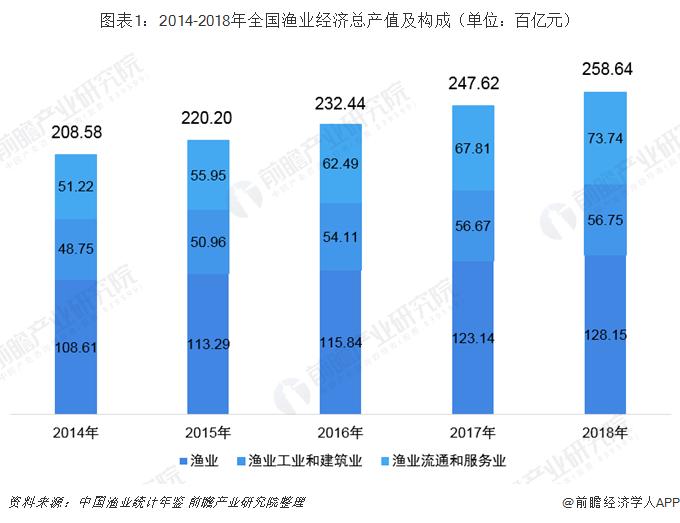 图表1:2014-2018年全国渔业经济总产值及构成(单位:百亿元)