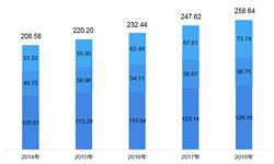2018年中国渔业市场现状与发展趋势 踏入转型升级绿色发展新征程【组图】