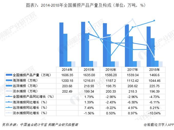 图表7:2014-2018年全国捕捞产品产量及构成(单位:万吨,%)