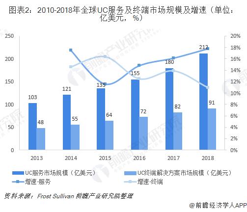 图表2:2010-2018年全球UC服务及终端市场规模及增速(单位:亿美元,%)