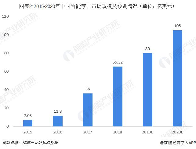 图表2:2015-2020年中国智能家居市场规模及预测情况(单位:亿美元)