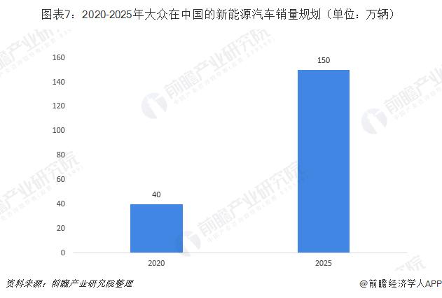 图表7:2020-2025年大众在中国的新能源汽车销量规划(单位:万辆)