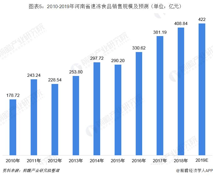 图表5:2010-2019年河南省速冻食品销售规模及预测(单位:亿元)
