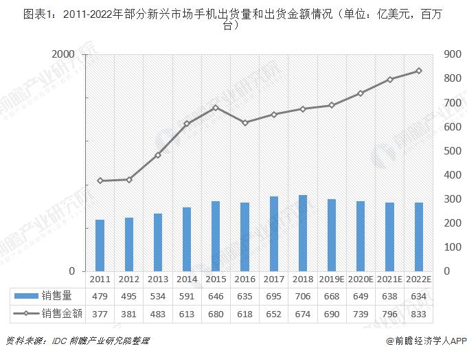 图表1:2011-2022年部分新兴市场手机出货量和出货金额情况(单位:亿美元,百万台)