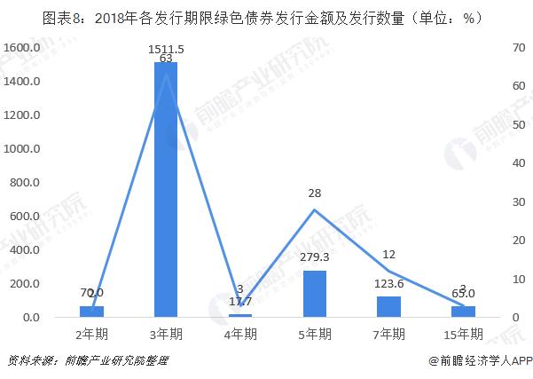 图表8:2018年各发行期限绿色债券发行金额及发行数量(单位:%)