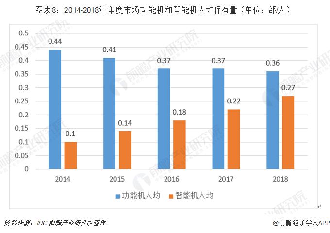 图表8:2014-2018年印度市场功能机和智能机人均保有量(单位:部/人)