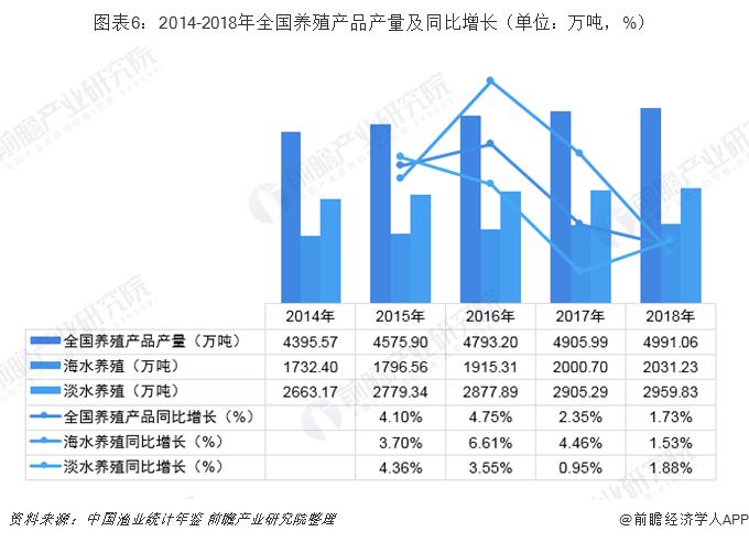 图表6:2014-2018年全国养殖产品产量及同比增长(单位:万吨,%)