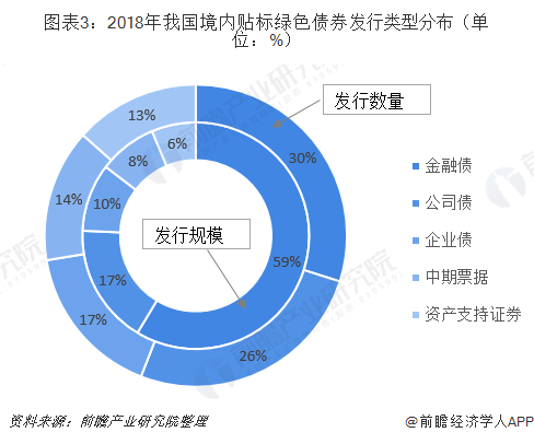 图表3:2018年我国境内贴标绿色债券发行类型分布(单位:%)