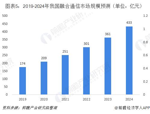 图表5:2019-2024年我国融合通信市场规模预测(单位:亿元)