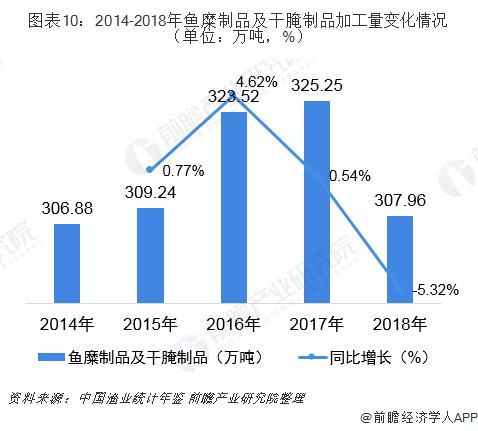 图表10:2014-2018年鱼糜制品及干腌制品加工量变化情况(单位:万吨,%)