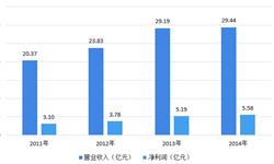 富贵鸟欠债40多亿被取消上市 2018中国皮鞋市场规模与发展前景