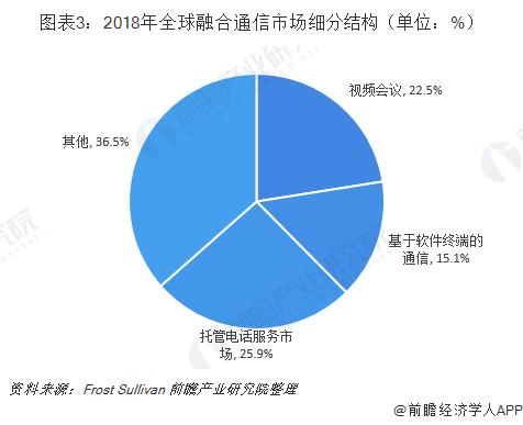 图表3:2018年全球融合通信市场细分结构(单位:%)