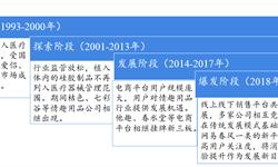 2018年中国<em>成人</em><em>用品</em>行业市场现状与发展趋势分析 B2B2C平台是转型升级之路【组图】