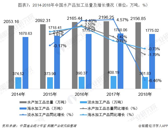 图表7:2014-2018年中国水产品加工总量及增长情况(单位:万吨,%)