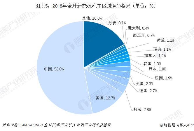 图表5:2018年全球新能源汽车区域竞争格局(单位:%)