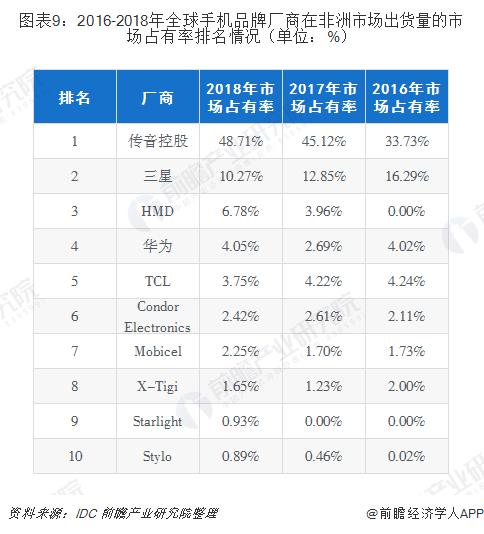 图表9:2016-2018年全球手机品牌厂商在非洲市场出货量的市场占有率排名情况(单位:%)
