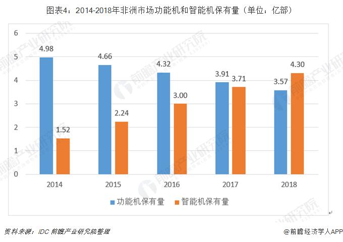 图表4:2014-2018年非洲市场功能机和智能机保有量(单位:亿部)