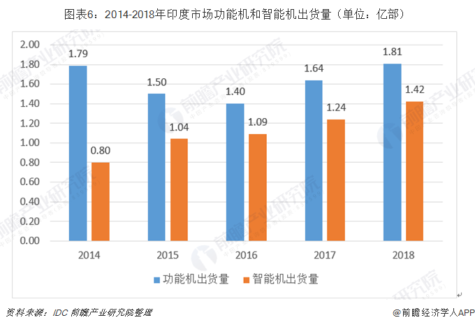 图表6:2014-2018年印度市场功能机和智能机出货量(单位:亿部)