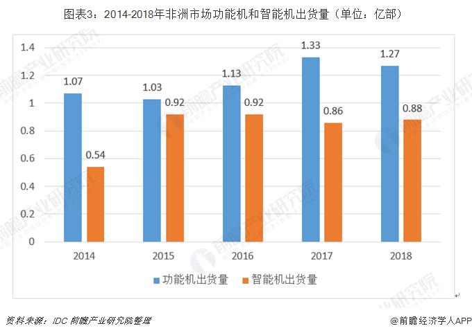 图表3:2014-2018年非洲市场功能机和智能机出货量(单位:亿部)