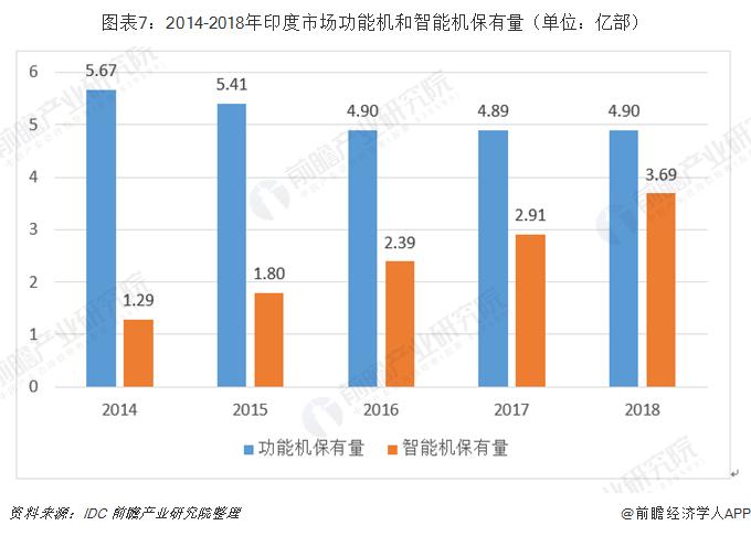 图表7:2014-2018年印度市场功能机和智能机保有量(单位:亿部)