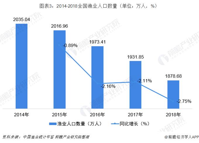 图表3:2014-2018全国渔业人口数量(单位:万人,%)