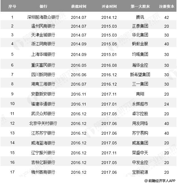 截止至2019年5月中国民营银行获批情况