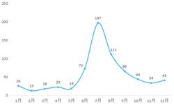 2018年中国互联网金融行业市场概况与发展趋势 市场竞争格局愈发清晰【组图】