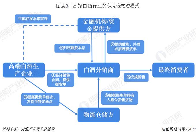 图表3:高端白酒行业的保兑仓融资模式