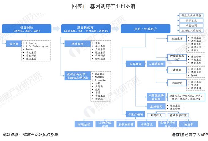 图表1:基因测序产业链图谱