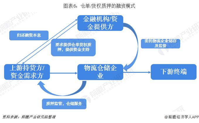 图表6:仓单/货权质押的融资模式
