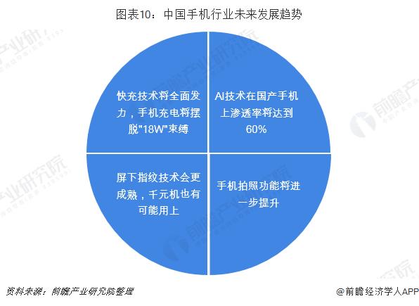 图表10:中国手机行业未来发展趋势