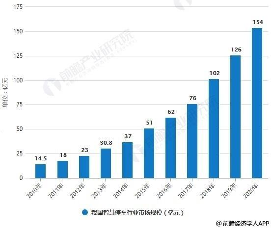 2010-2020年中国智慧停车行业市场规模情况及预测
