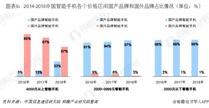 图表9:2014-2018中国智能手机各个价格区间国产品牌和国外品牌占比情况(单位:%)