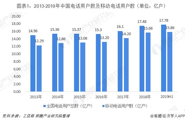 图表1:2013-2019年中国电话用户数及移动电话用户数(单位:亿户)