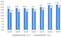 2018年中国手机行业发展现状与趋势分析 <em>手机</em>销量逐渐见顶后中国手机市场的前景在哪?