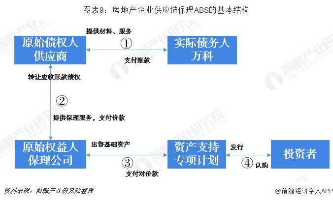 图表9:房地产企业供应链保理ABS的基本结构