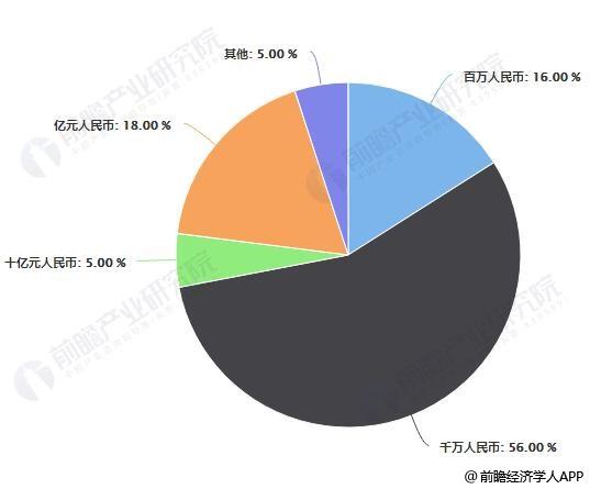 2018年中国智慧停车融资项目融资金额区间分布情况