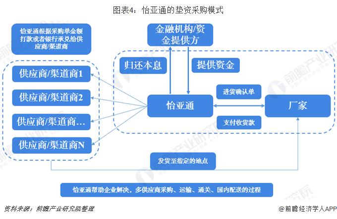 图表4:怡亚通的垫资采购模式