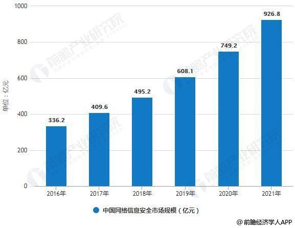 2016-2021年中国网络信息安全市场规模情况及预测