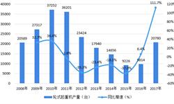 2018年中国起重机行业市场现状与竞争格局分析 起重机产量、销量与实际需求量均有所回升