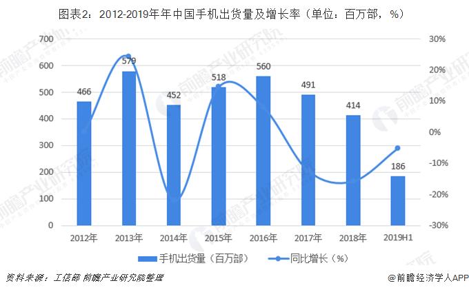 图表2:2012-2019年年中国手机出货量及增长率(单位:百万部,%)