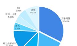2018年中国互联网上网服务<em>行业</em>发展现状与市场趋势 <em>行业</em>进行云端部署有望打破数据孤岛【组图】