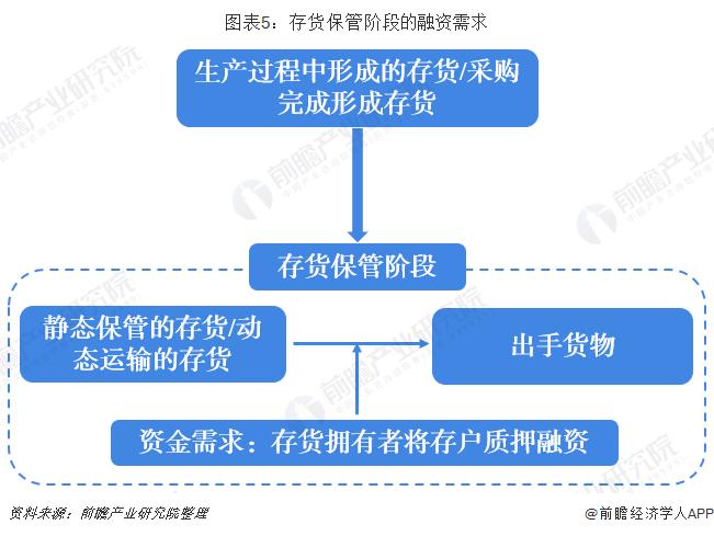 图表5:存货保管阶段的融资需求
