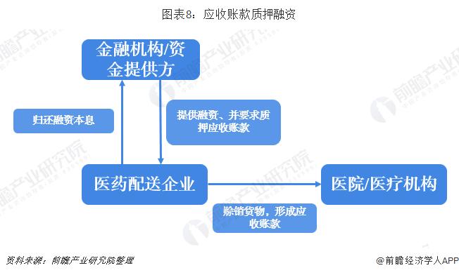 图表8:应收账款质押融资