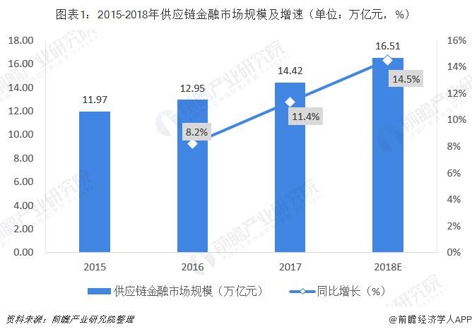 图表1:2015-2018年供应链金融市场规模及增速(单位:万亿元,%)