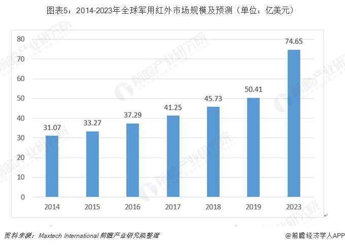 图表5:2014-2023年全球军用红外市场规模及预测(单位:亿美元)